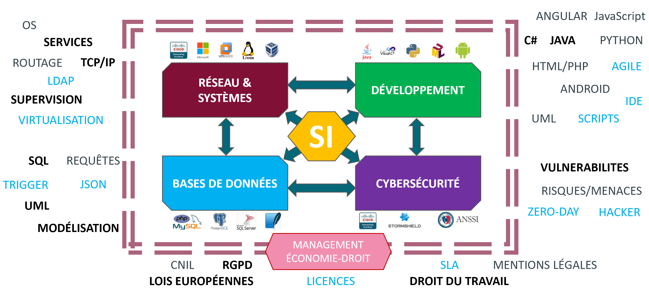 https://www.btsinfo.fr/wp-content/uploads/2020/01/competences_bts_sio.png